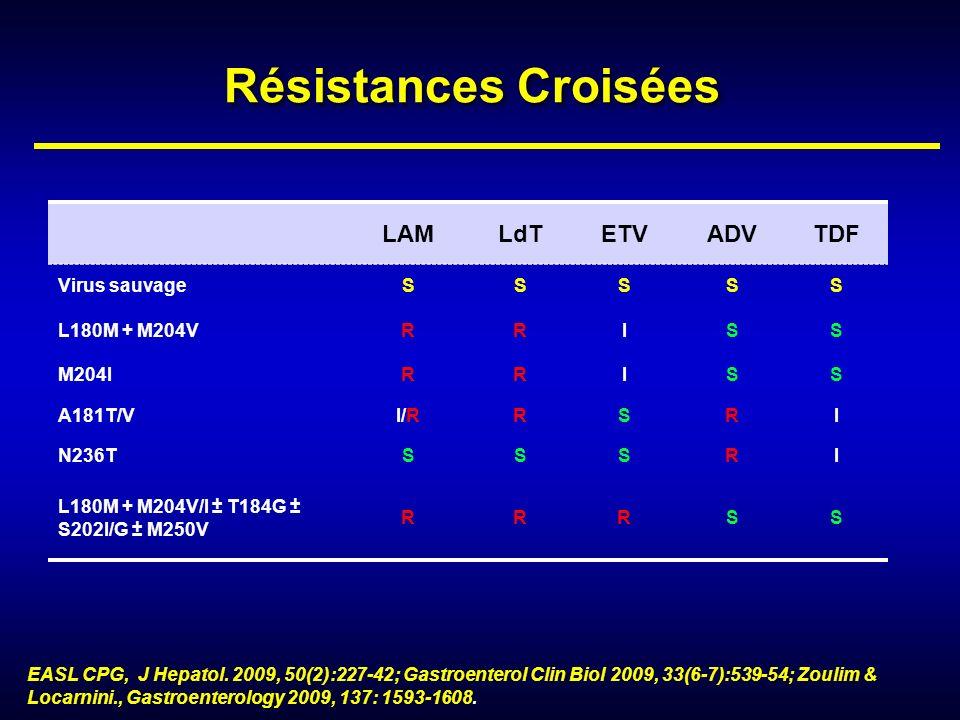 Résistances Croisées LAMLdTETVADVTDF Virus sauvageSSSSS L180M + M204VRRISS M204IRRISS A181T/VI/RRSRI N236TSSSRI L180M + M204V/I ± T184G ± S202I/G ± M2