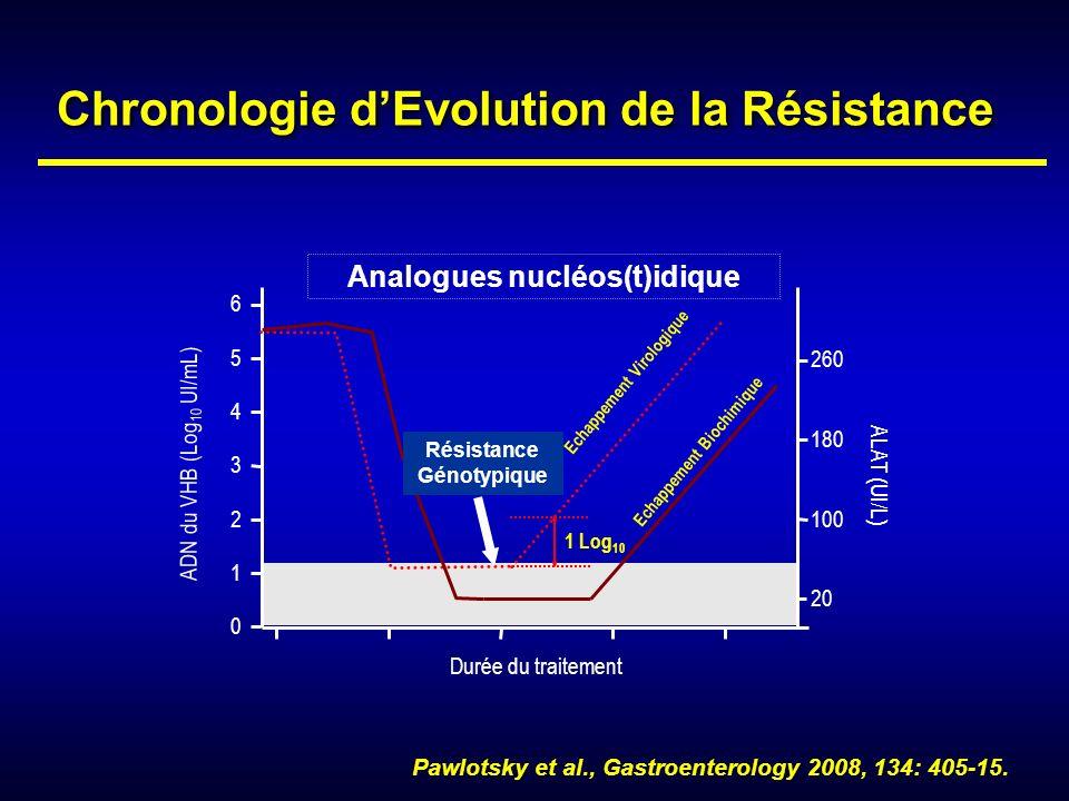 Durée du traitement ADN du VHB (Log 10 UI/mL) 0 1 2 3 4 5 6 ALAT (UI/L) 1 Log 10 20 100 180 260 Analogues nucléos(t)idique Résistance Génotypique Pawl