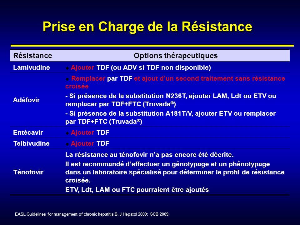 Prise en Charge de la Résistance RésistanceOptions thérapeutiques Lamivudine u Ajouter TDF (ou ADV si TDF non disponible) Adéfovir u Remplacer par TDF