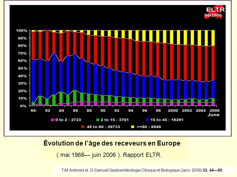 Évolution de lâge des receveurs en Europe ( mai 1968 juin 2006 ). Rapport ELTR. T-M Antonini et D-Samuel Gastroentérologie Clinique et Biologique (Jan