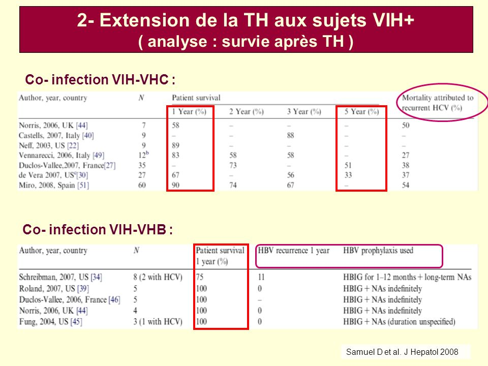 Co- infection VIH-VHB : Co- infection VIH-VHC : Samuel D et al.