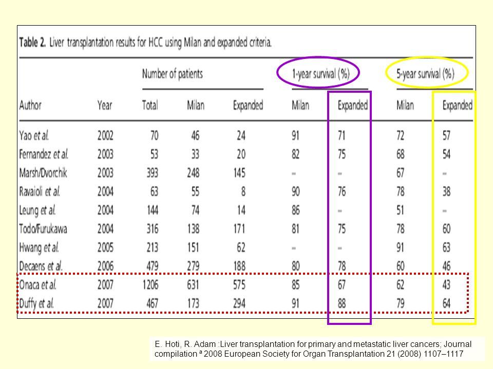 E. Hoti, R. Adam :Liver transplantation for primary and metastatic liver cancers; Journal compilation ª 2008 European Society for Organ Transplantatio