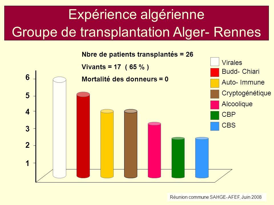 1 2 3 4 5 6 Expérience algérienne Groupe de transplantation Alger- Rennes Virales Budd- Chiari Auto- Immune Cryptogénétique Alcoolique CBP CBS Nbre de