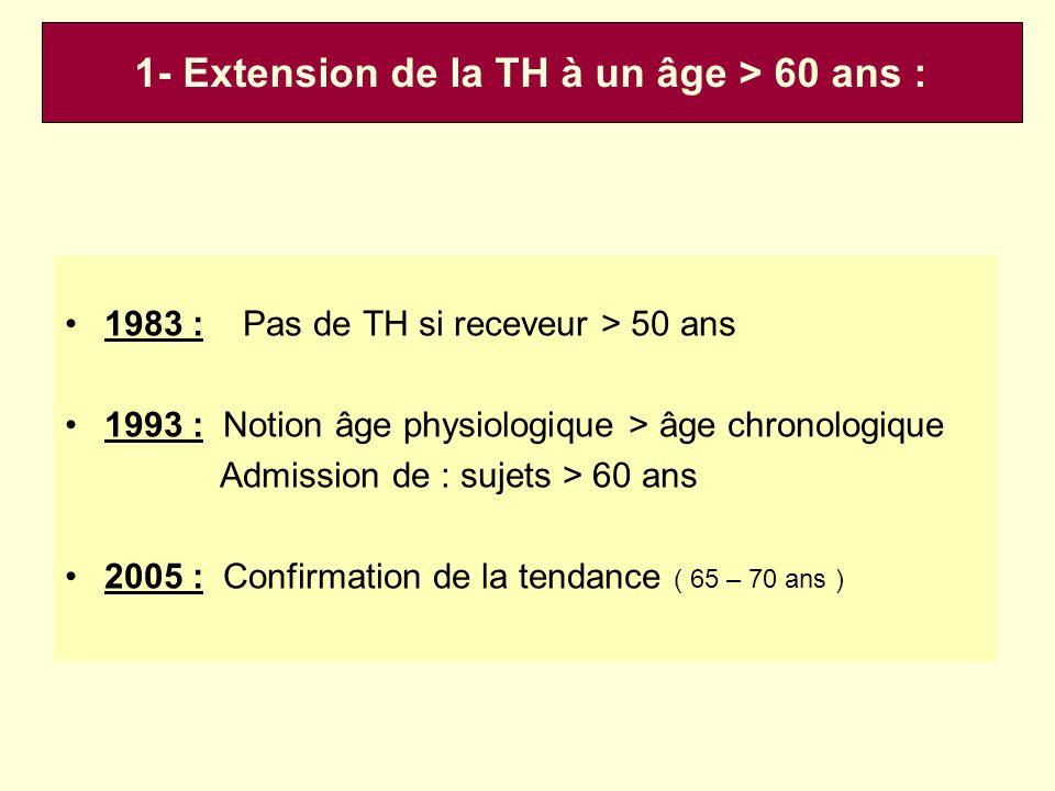 -Vieillissement croissant de la population (D+R) + Augmentation de lâge des patients nécessitant TH (Cirrhoses et Cancers).