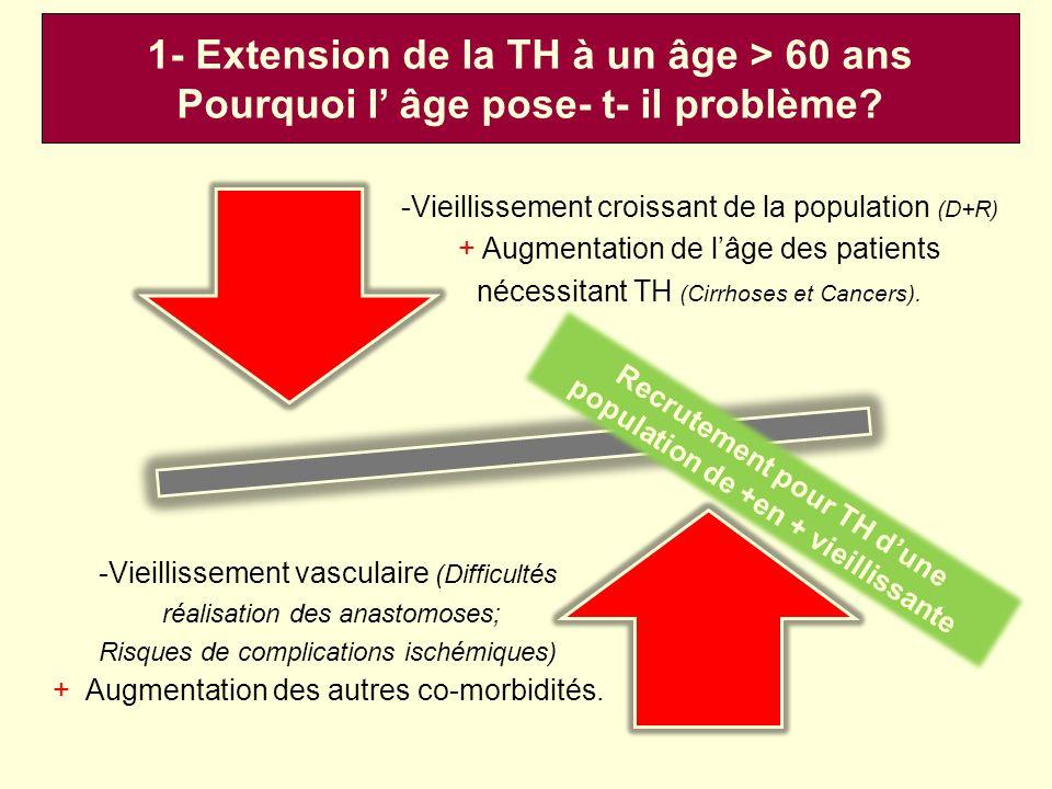 -Vieillissement croissant de la population (D+R) + Augmentation de lâge des patients nécessitant TH (Cirrhoses et Cancers). -Vieillissement vasculaire