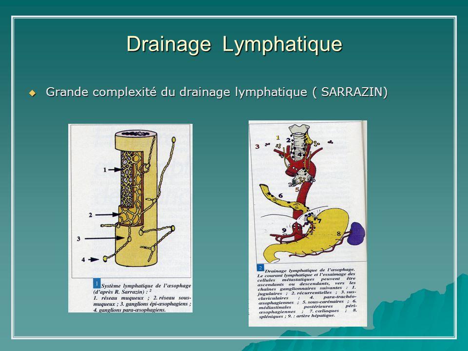 Drainage lymphatique Lanatomie lymphatique de lœsophage explique : Lanatomie lymphatique de lœsophage explique : –Grande possibilité de « JUMPING » = (SKIP Métastases) ( AKIYAMA – RIBET) ( AKIYAMA – RIBET) -Précocité et létendue du N+ indépendant du volume et du siège tumoral ( m –s/m) - Nécessité dun curage Gglionnaire médiastinal sous aortique et abdominal coeliaque au minimum = « curage à 02 étages »