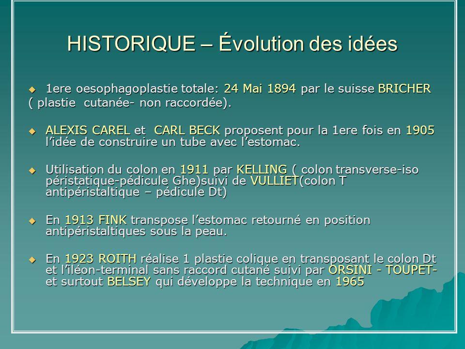 HISTORIQUE – Évolution des idées 1ere oesophagoplastie totale: 24 Mai 1894 par le suisse BRICHER 1ere oesophagoplastie totale: 24 Mai 1894 par le suis
