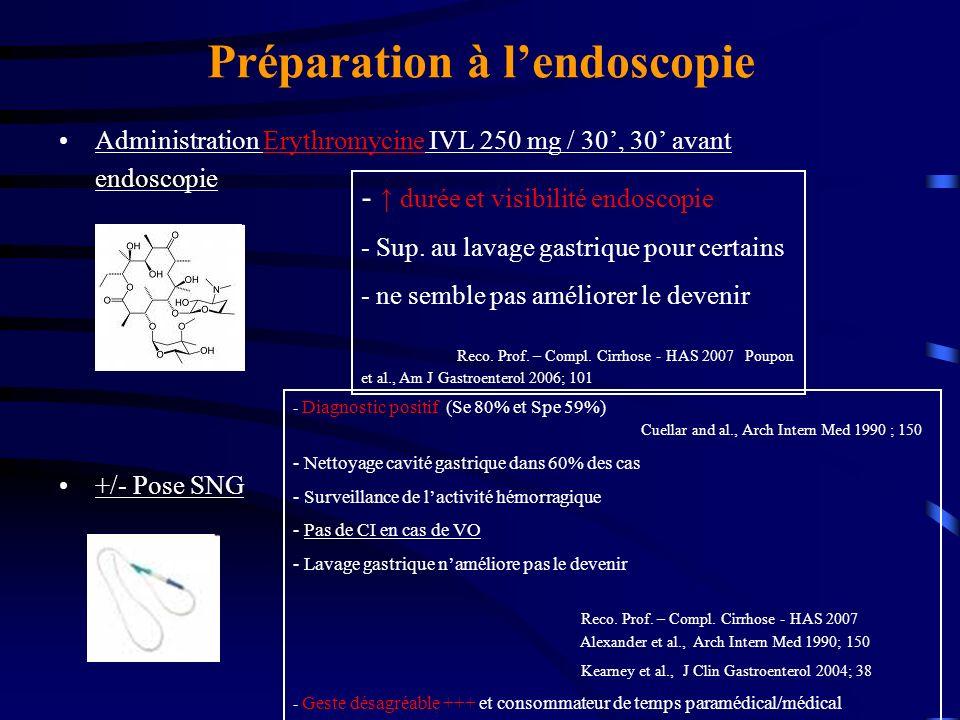 Préparation à lendoscopie Administration Erythromycine IVL 250 mg / 30, 30 avant endoscopie +/- Pose SNG - Diagnostic positif (Se 80% et Spe 59%) Cuel
