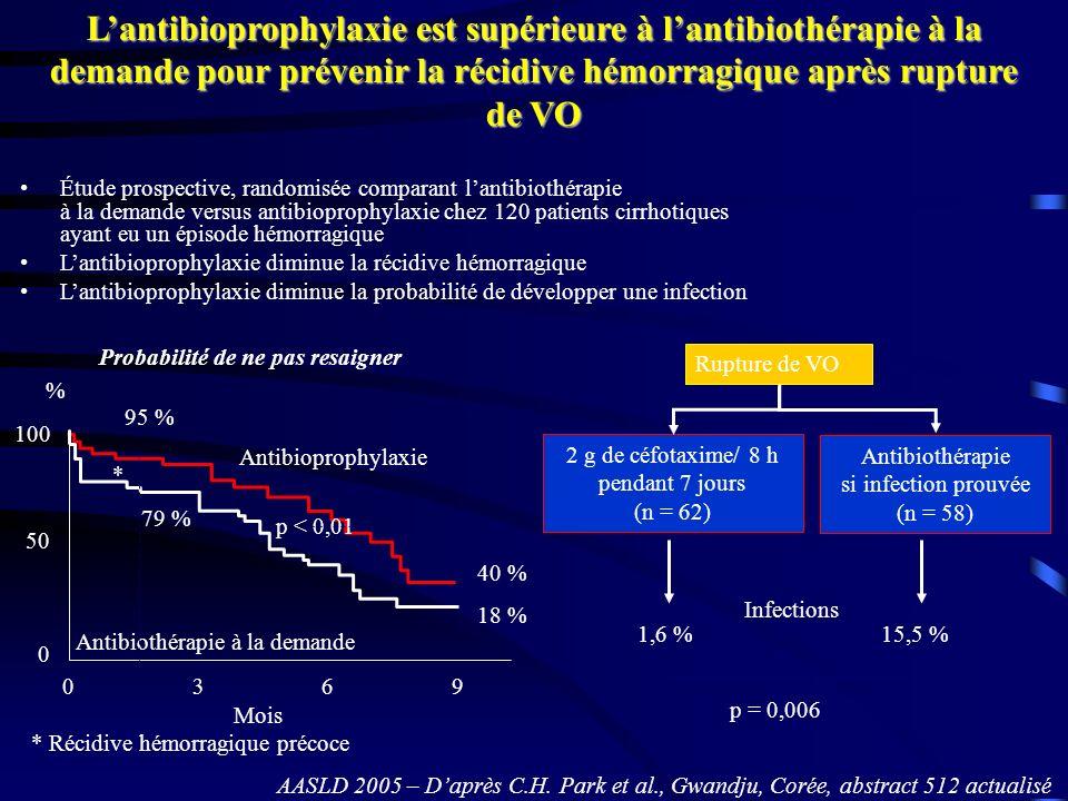 Étude prospective, randomisée comparant lantibiothérapie à la demande versus antibioprophylaxie chez 120 patients cirrhotiques ayant eu un épisode hém