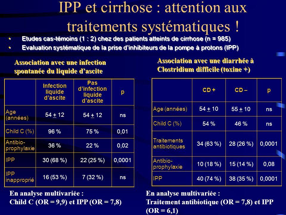 IPP et cirrhose : attention aux traitements systématiques ! AASLD 2007 – Bajaj JS, États-Unis, Abstracts 740 & 773 En analyse multivariée : Child C (O