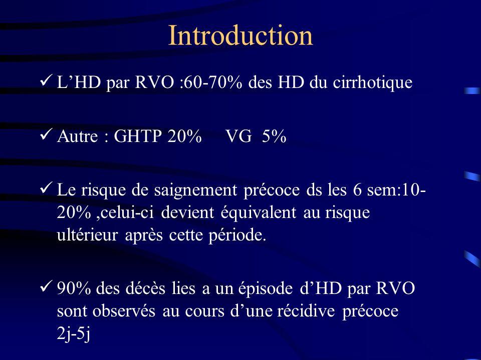 Introduction LHD par RVO :60-70% des HD du cirrhotique Autre : GHTP 20% VG 5% Le risque de saignement précoce ds les 6 sem:10- 20%,celui-ci devient éq