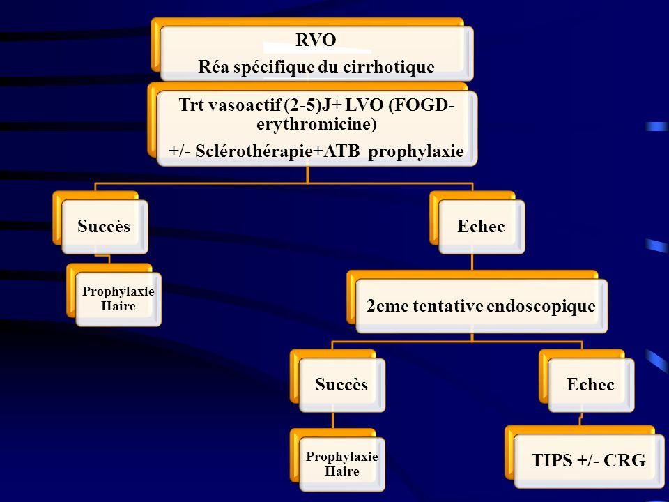RVO Réa spécifique du cirrhotique Trt vasoactif (2-5)J+ LVO (FOGD- erythromicine) +/- Sclérothérapie+ATB prophylaxie Succès Prophylaxie IIaire Echec 2