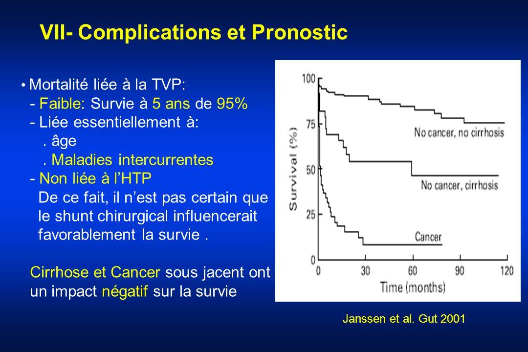 Mortalité liée à la TVP: - Faible: Survie à 5 ans de 95% - Liée essentiellement à:. âge. Maladies intercurrentes - Non liée à lHTP De ce fait, il nest