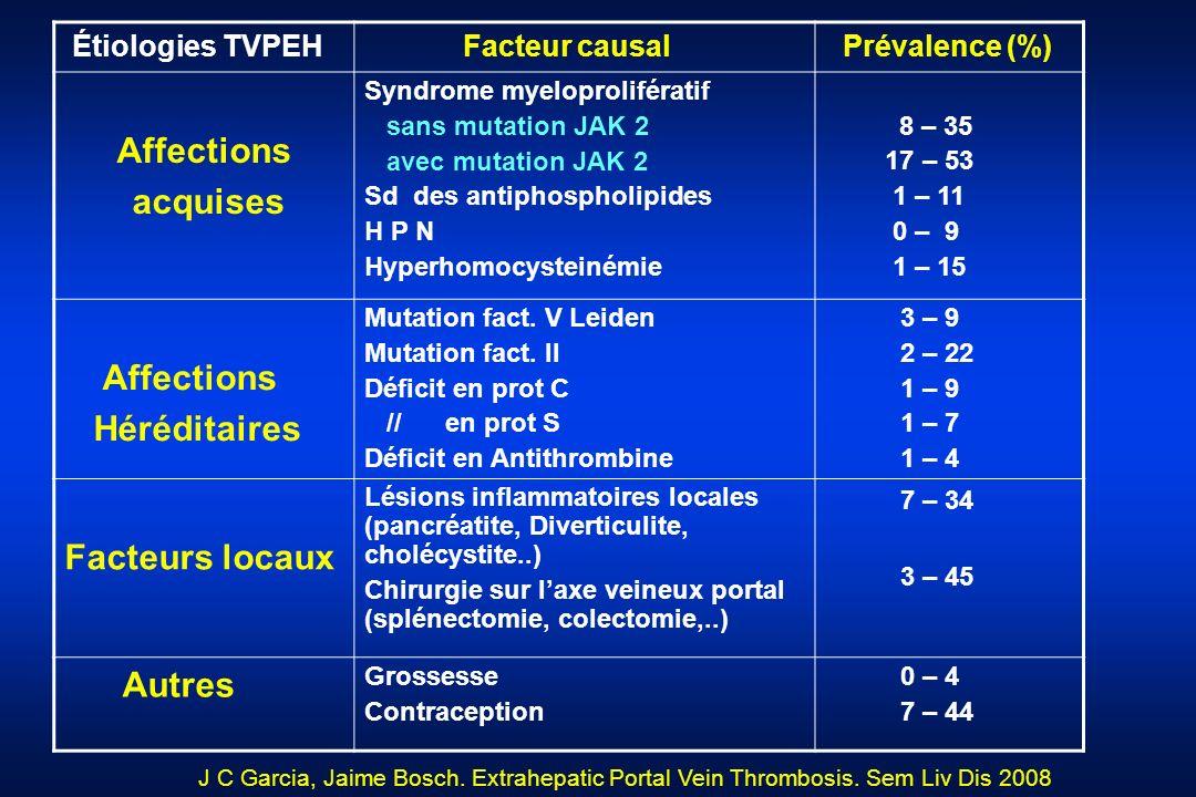 Étiologies TVPEH Facteur causal Prévalence (%) Affections acquises Syndrome myeloprolifératif sans mutation JAK 2 avec mutation JAK 2 Sd des antiphosp