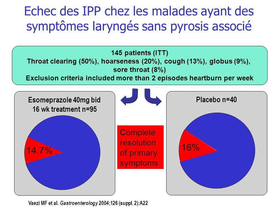 Echec des IPP chez les malades ayant des symptômes laryngés sans pyrosis associé 145 patients (ITT) Throat clearing (50%), hoarseness (20%), cough (13
