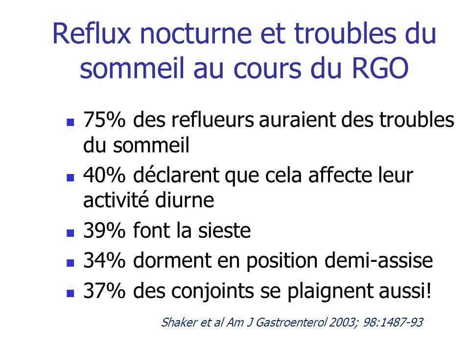 Reflux nocturne et troubles du sommeil au cours du RGO 75% des reflueurs auraient des troubles du sommeil 40% déclarent que cela affecte leur activité