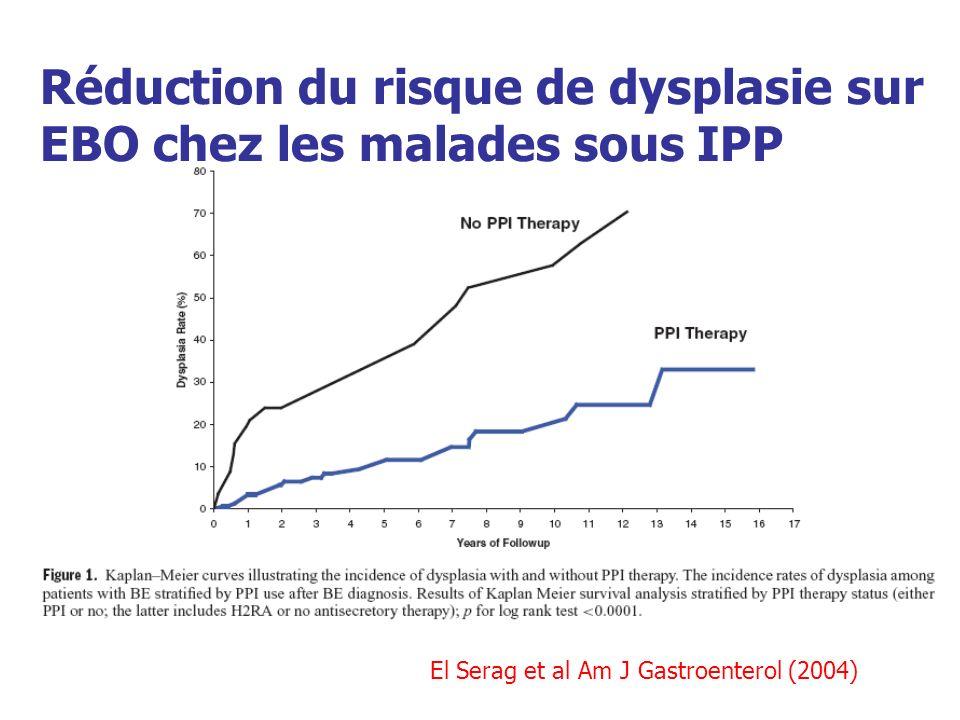 El Serag et al Am J Gastroenterol (2004) Réduction du risque de dysplasie sur EBO chez les malades sous IPP