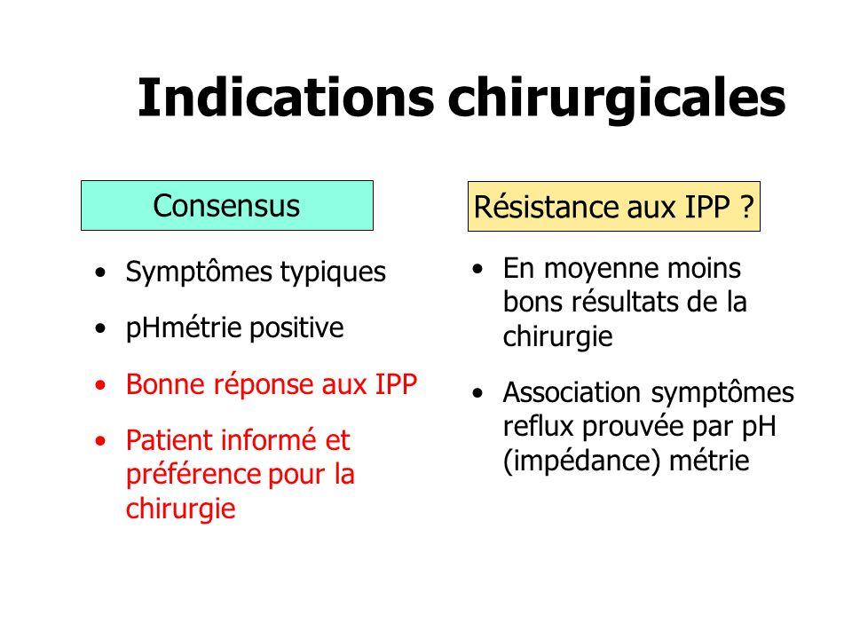 Symptômes typiques pHmétrie positive Bonne réponse aux IPP Patient informé et préférence pour la chirurgie Consensus Résistance aux IPP ? En moyenne m