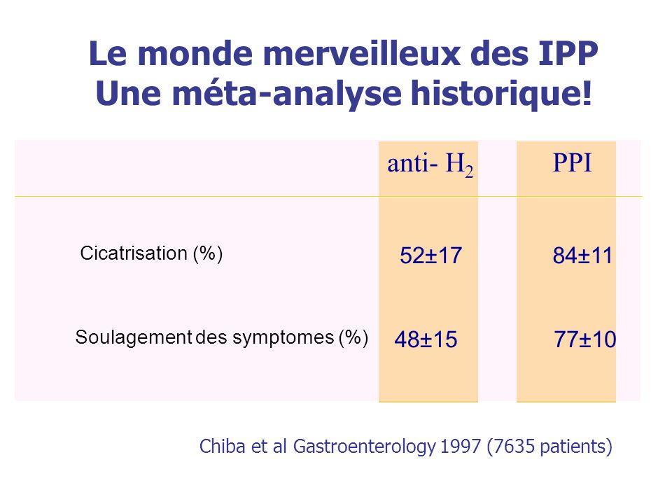 Le monde merveilleux des IPP Une méta-analyse historique! anti- H 2 PPI Cicatrisation (%) 52±17 84±11 Soulagement des symptomes (%) 48±15 77±10 Chiba