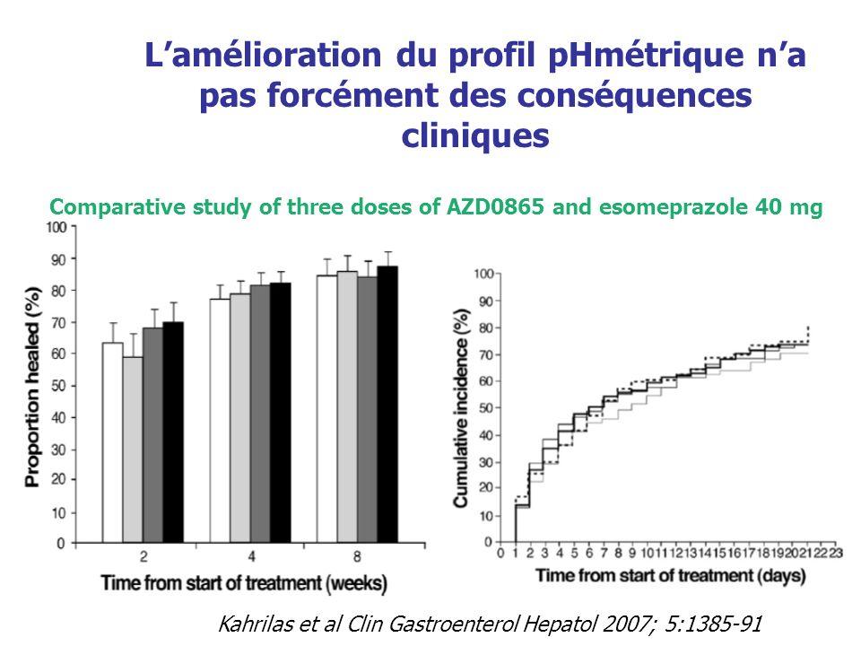 Lamélioration du profil pHmétrique na pas forcément des conséquences cliniques Comparative study of three doses of AZD0865 and esomeprazole 40 mg Kahr