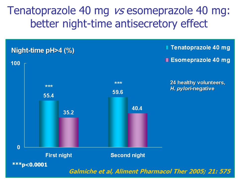 Tenatoprazole 40 mg vs esomeprazole 40 mg: better night-time antisecretory effect ***p<0.0001 Galmiche et al, Aliment Pharmacol Ther 2005; 21: 575