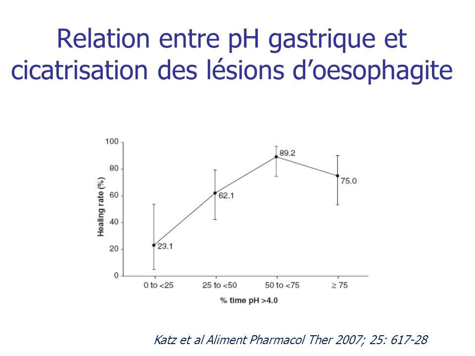 Relation entre pH gastrique et cicatrisation des lésions doesophagite Katz et al Aliment Pharmacol Ther 2007; 25: 617-28