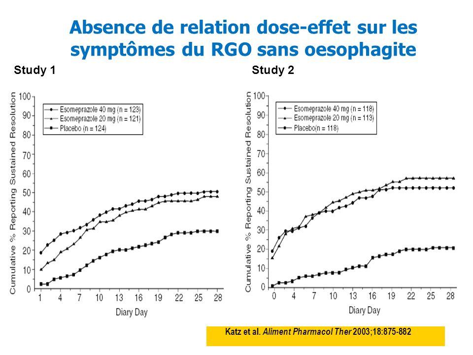 Absence de relation dose-effet sur les symptômes du RGO sans oesophagite Katz et al. Aliment Pharmacol Ther 2003;18:875-882 Study 1Study 2