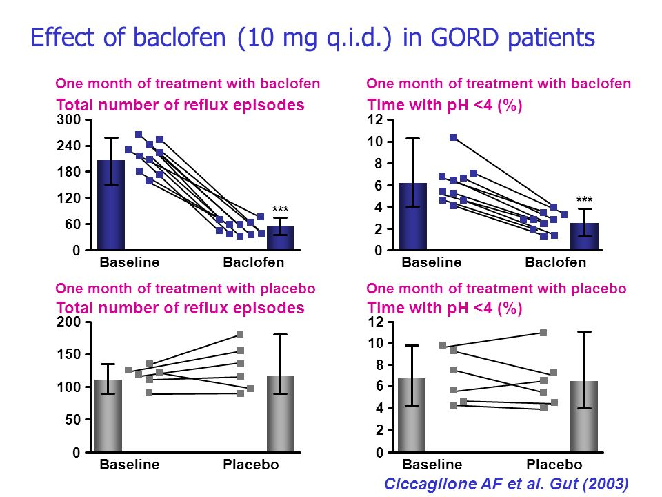 Effect of baclofen (10 mg q.i.d.) in GORD patients Ciccaglione AF et al. Gut (2003) One month of treatment with placebo Total number of reflux episode
