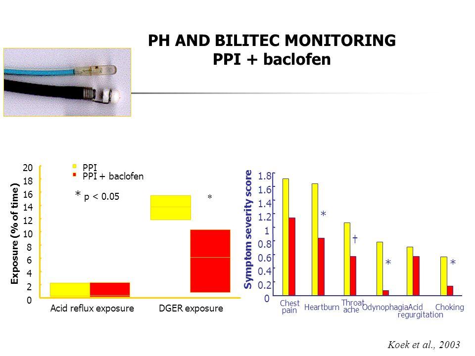 PPI PPI + baclofen * p < 0.05 0 2 4 6 8 10 12 14 16 18 20 Acid reflux exposure DGER exposure Exposure (% of time) * Koek et al., 2003 PH AND BILITEC M
