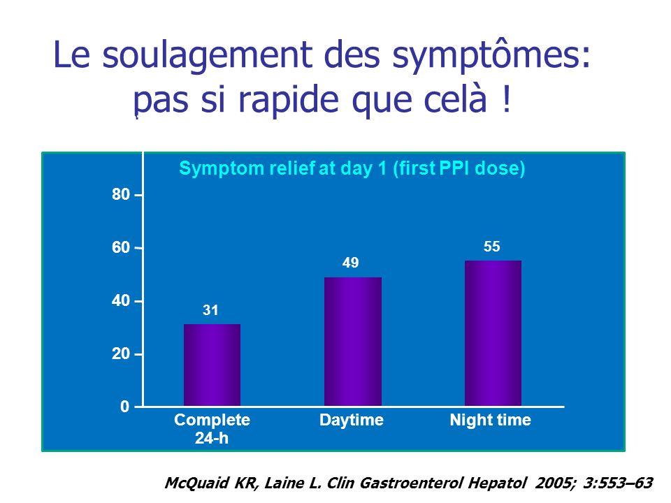 Absence de relation dose-effet sur les symptômes du RGO sans oesophagite Katz et al.
