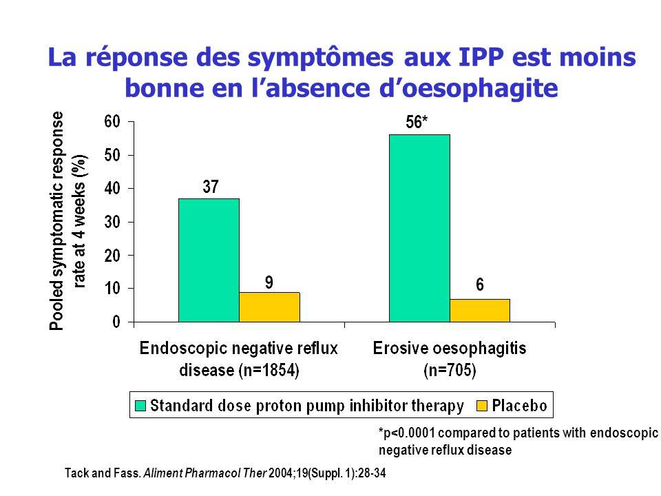 La réponse des symptômes aux IPP est moins bonne en labsence doesophagite Tack and Fass. Aliment Pharmacol Ther 2004;19(Suppl. 1):28-34 *p<0.0001 comp