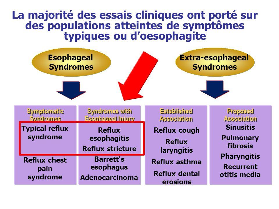 La majorité des essais cliniques ont porté sur des populations atteintes de symptômes typiques ou doesophagite Esophageal Syndromes Extra-esophageal S