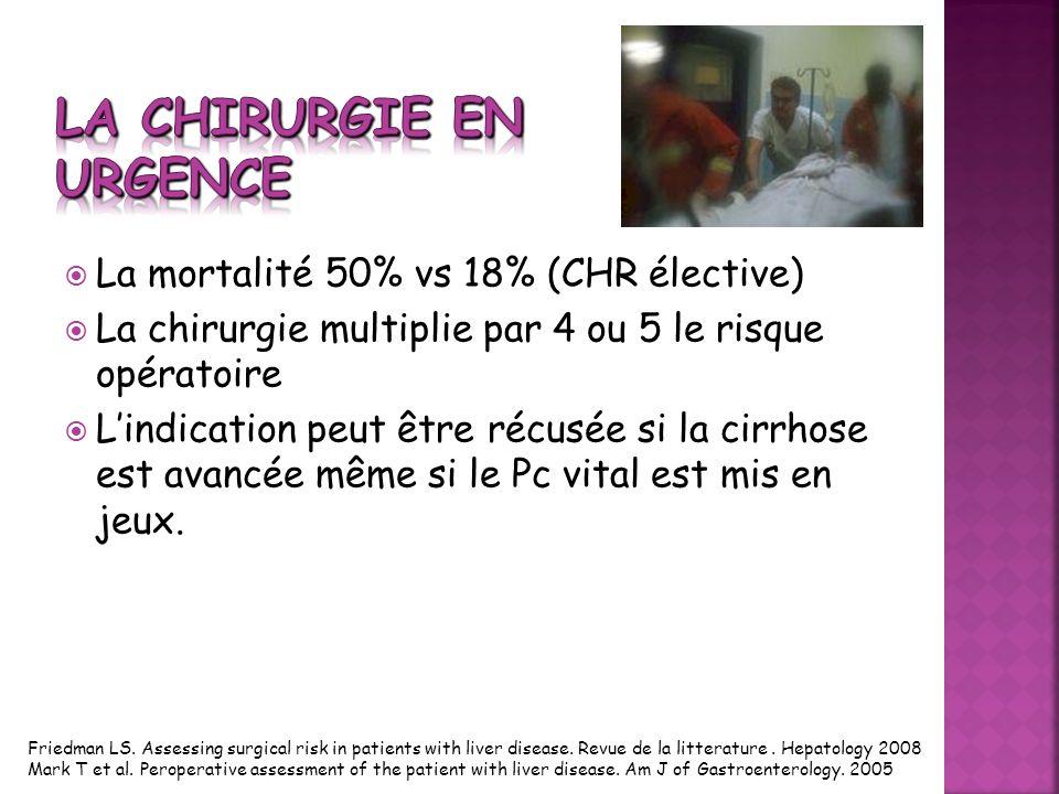 La mortalité 50% vs 18% (CHR élective) La chirurgie multiplie par 4 ou 5 le risque opératoire Lindication peut être récusée si la cirrhose est avancée