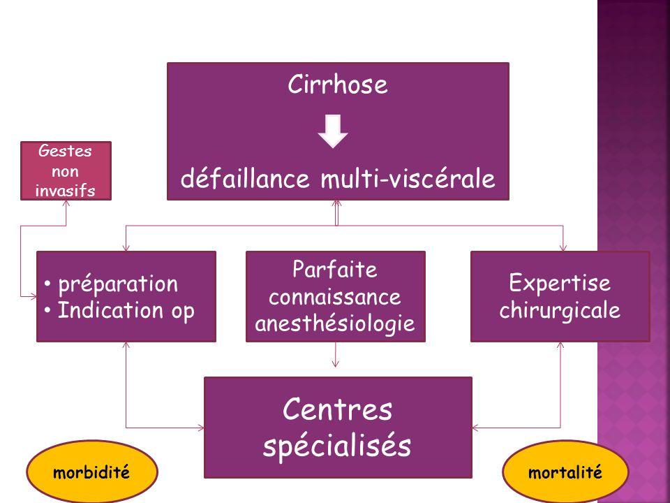 Cirrhose défaillance multi-viscérale préparation Indication op Parfaite connaissance anesthésiologie Expertise chirurgicale Centres spécialisés Gestes