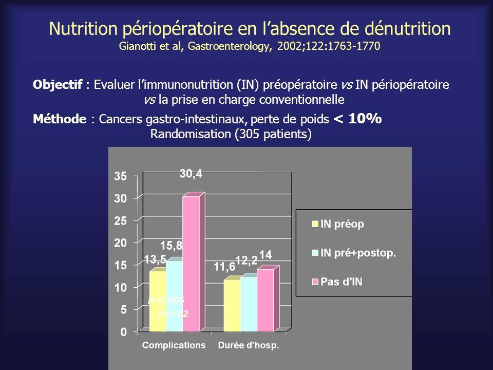 Nutrition périopératoire en labsence de dénutrition Gianotti et al, Gastroenterology, 2002;122:1763-1770 Objectif : Evaluer limmunonutrition (IN) préo