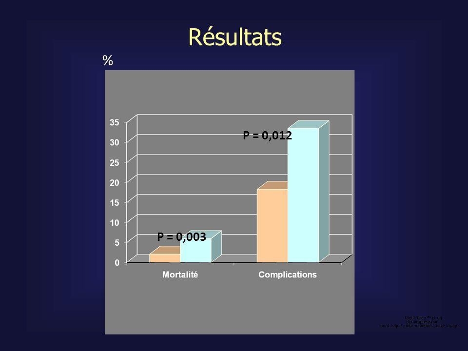 Résultats P = 0,012 P = 0,003 %