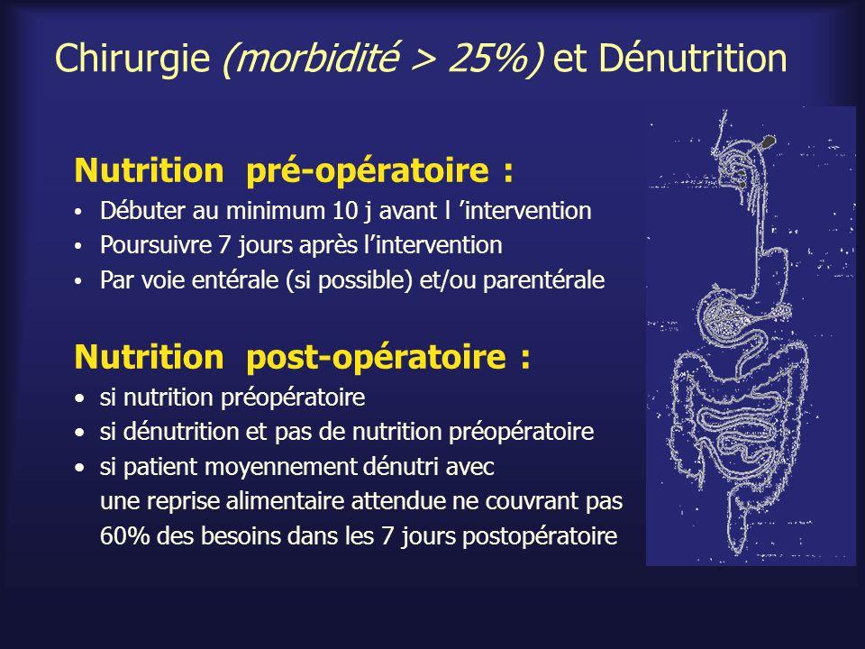 Chirurgie (morbidité > 25%) et Dénutrition Nutrition pré-opératoire : Débuter au minimum 10 j avant l intervention Poursuivre 7 jours après lintervent