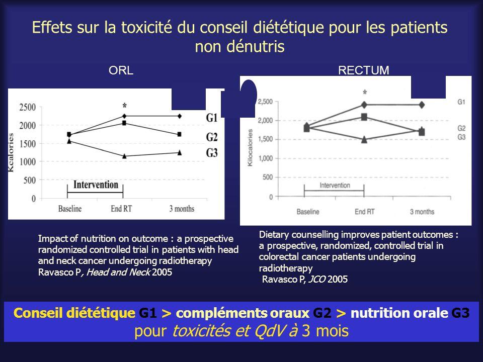 Effets sur la toxicité du conseil diététique pour les patients non dénutris Conseil diététique G1 > compléments oraux G2 > nutrition orale G3 pour tox