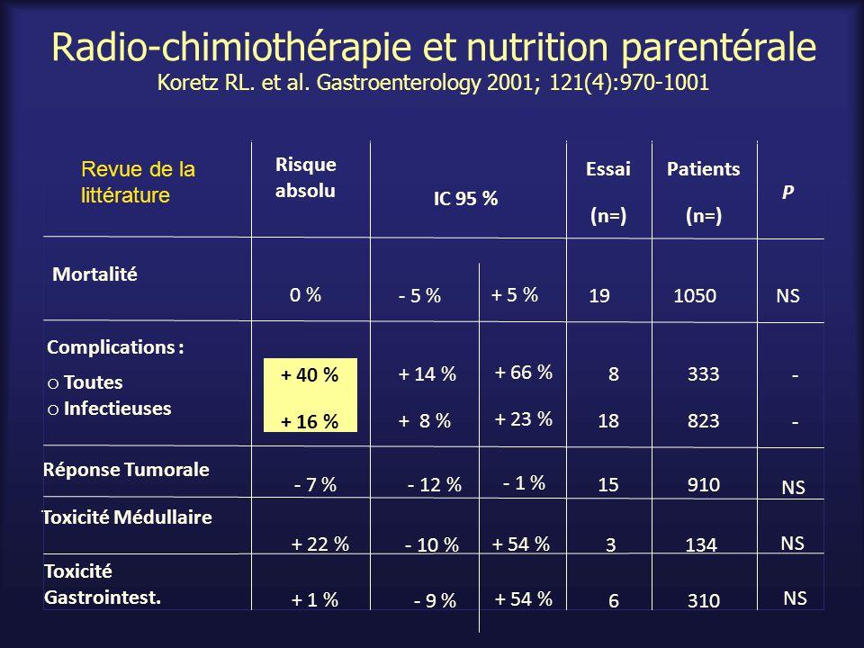 Radio-chimiothérapie et nutrition parentérale Koretz RL. et al. Gastroenterology 2001; 121(4):970-1001 310 + 54 % - 9 % + 1 % Toxicité Gastrointest. 1