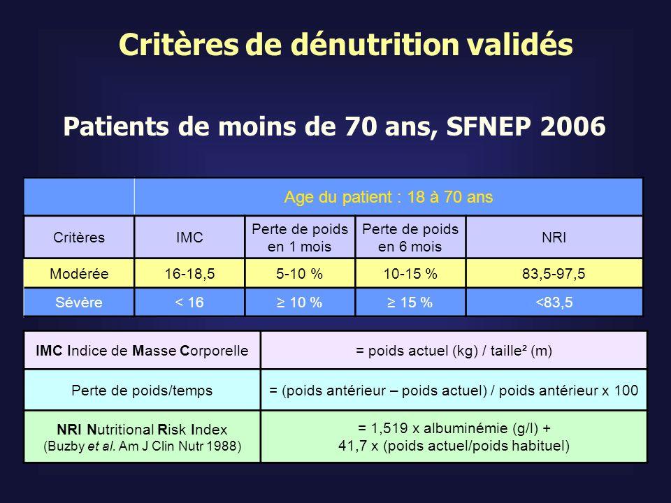 Patients de 70 ans et plus, HAS 2007 Critères de dénutrition validés Perte de poids > 5% en 1 mois > 10% en 6 mois IMC < 21 Albuminémie < 35 g/L MNA global < 17 Perte de poids > 10% en 1 mois > 15% en 6 mois IMC < 18 Albuminémie < 30 g/L DénutritionDénutrition sévère