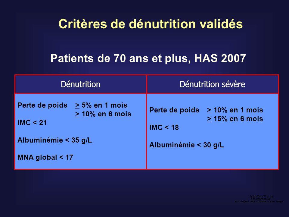 Patients de 70 ans et plus, HAS 2007 Critères de dénutrition validés Perte de poids > 5% en 1 mois > 10% en 6 mois IMC < 21 Albuminémie < 35 g/L MNA g
