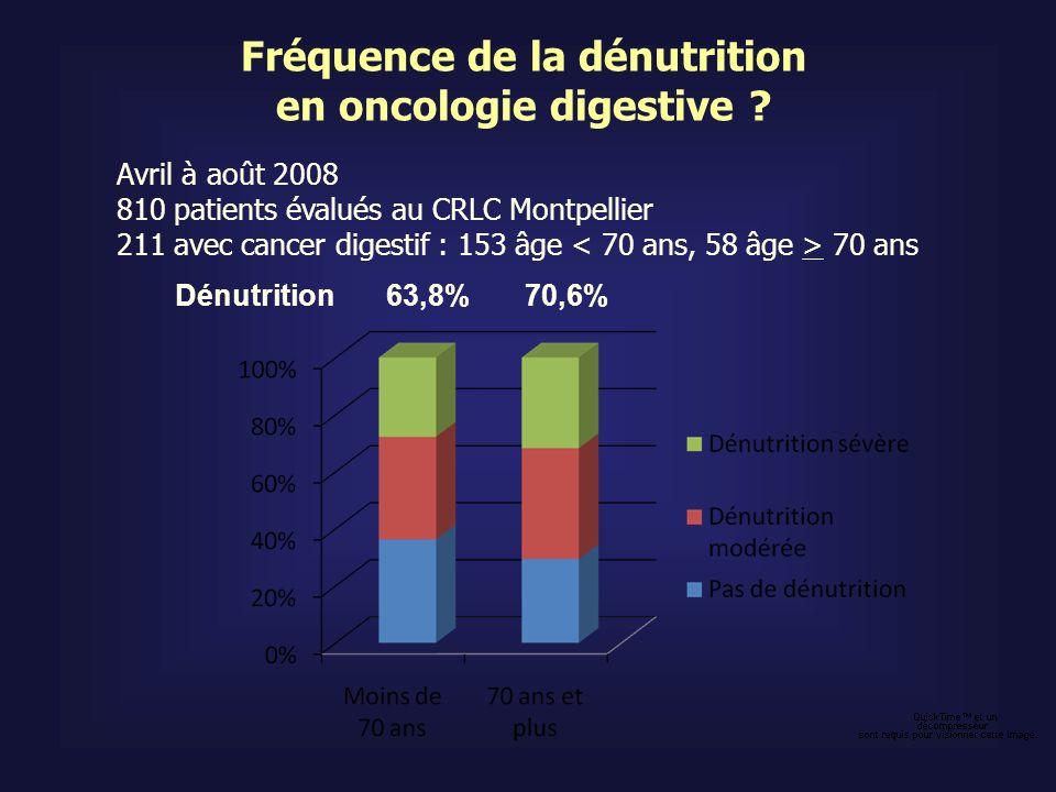 Fréquence de la dénutrition en oncologie digestive ? Avril à août 2008 810 patients évalués au CRLC Montpellier 211 avec cancer digestif : 153 âge 70