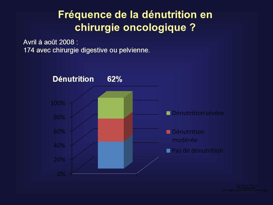 Fréquence de la dénutrition en chirurgie oncologique ? Avril à août 2008 : 174 avec chirurgie digestive ou pelvienne. Dénutrition 62%