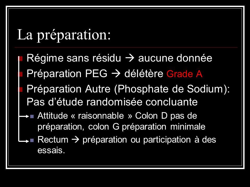 La préparation: régime sans résidu aucune donnée préparation peg
