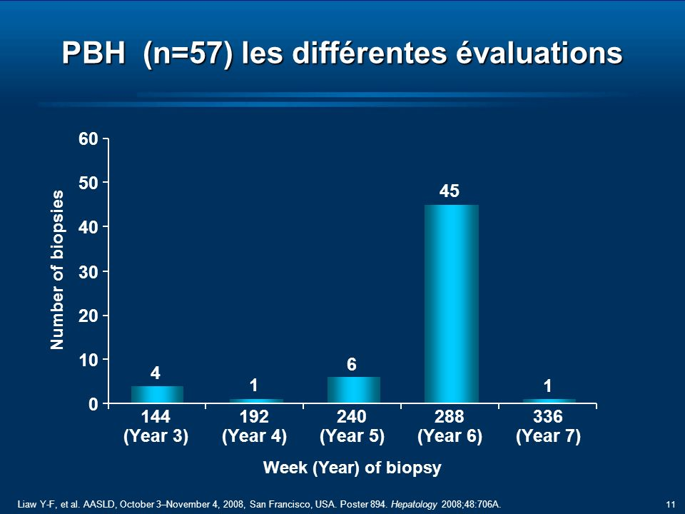 11 PBH (n=57) les différentes évaluations 4 1 6 45 1 0 10 20 30 40 50 60 144 (Year 3) 192 (Year 4) 240 (Year 5) 288 (Year 6) 336 (Year 7) Week (Year) of biopsy Number of biopsies Liaw Y-F, et al.