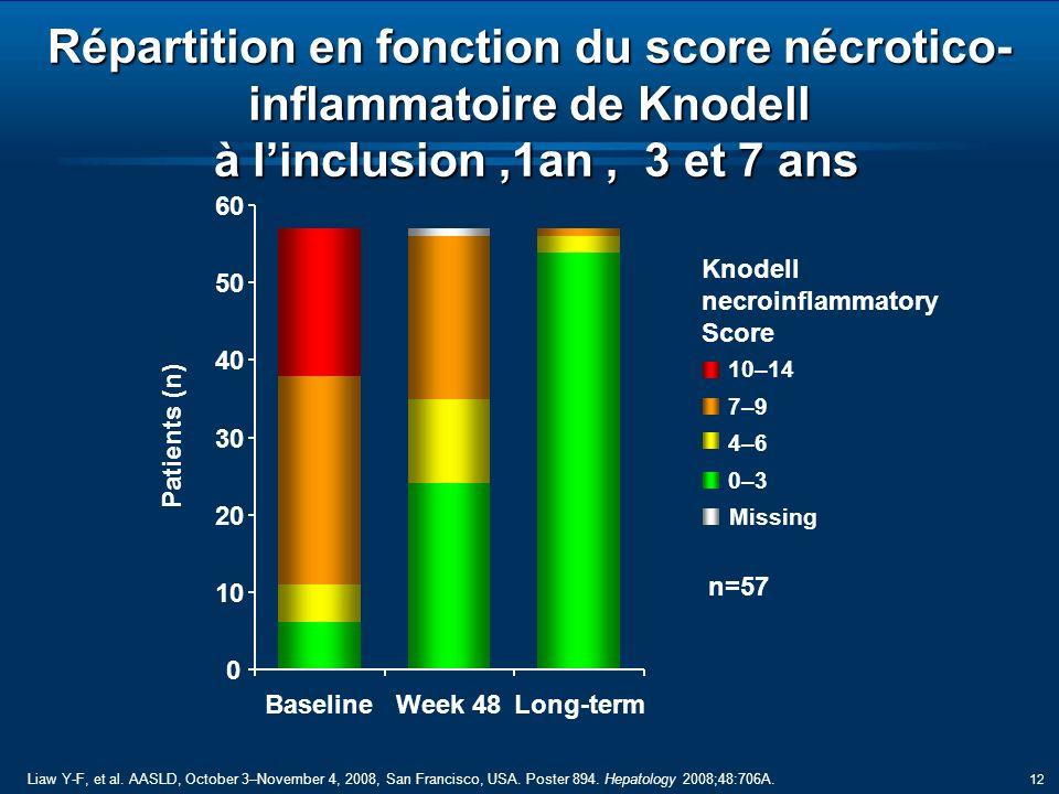 12 Répartition en fonction du score nécrotico- inflammatoire de Knodell à linclusion,1an, 3 et 7 ans n=57 Knodell necroinflammatory Score 0–30–3 4–64–6 7–97–9 10–14 Missing Patients (n) 0 10 20 30 40 50 60 BaselineWeek 48Long-term Liaw Y-F, et al.