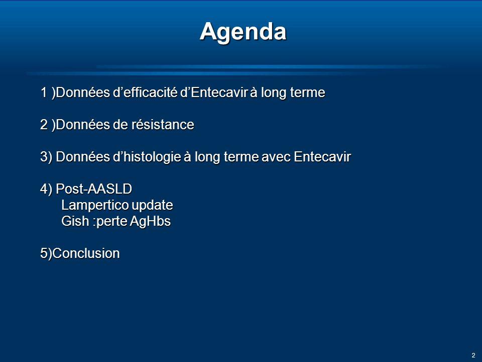 2Agenda 1 )Données defficacité dEntecavir à long terme 2 )Données de résistance 3) Données dhistologie à long terme avec Entecavir 4) Post-AASLD Lampertico update Gish :perte AgHbs 5)Conclusion