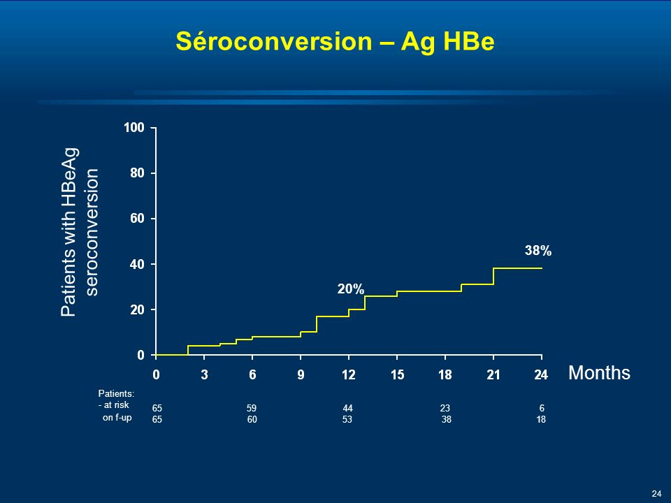 24 Months Patients with HBeAg seroconversion Patients: - at risk Séroconversion – Ag HBe 655944 38% 23 - on f-up 65605338 18 6 20%