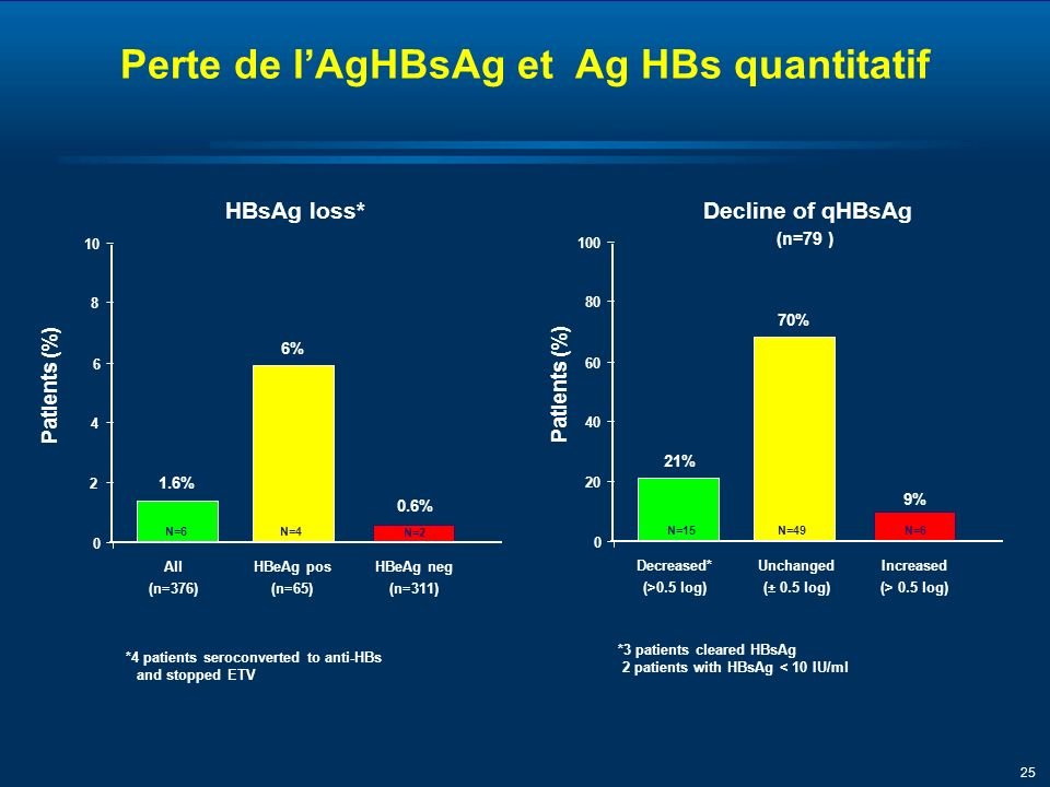 25 Perte de lAgHBsAg et Ag HBs quantitatif Patients (%) 0 20 40 60 80 100 21% 70% 9% Decreased* (>0.5 log) Unchanged (± 0.5 log) Increased (> 0.5 log) N=15N=49N=6 Decline of qHBsAg (n=79 ) *3 patients cleared HBsAg 2 patients with HBsAg < 10 IU/ml Patients (%) 0 2 4 6 8 10 1.6% 6% 0.6% All (n=376) HBeAg pos (n=65) HBeAg neg (n=311) N=6N=4 N=2 HBsAg loss* *4 patients seroconverted to anti-HBs and stopped ETV
