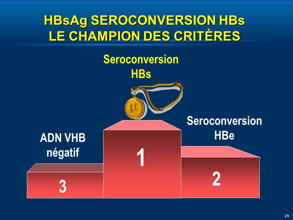 29 ADN VHB négatif Seroconversion HBe Seroconversion HBs 1 3 2 HBsAg SEROCONVERSION HBs LE CHAMPION DES CRITÈRES